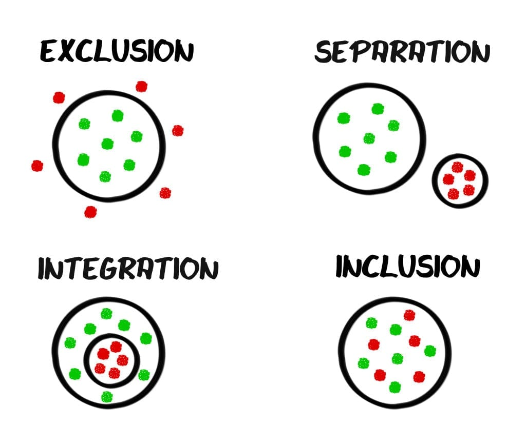Special education class structure: Exclusion, separated, integration, inclusion